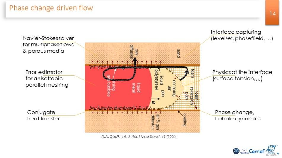 Physique du changement de phase couplé à la dynamique des fluides mis en jeu